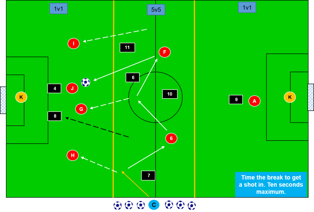 Counter attacking and quick break transition game