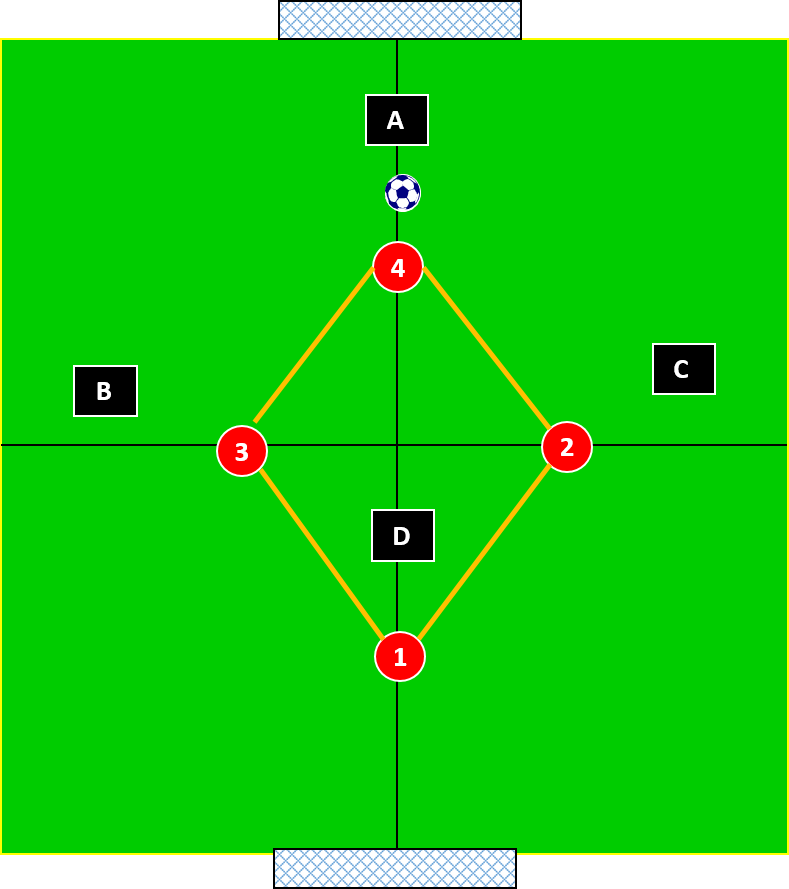 4 v 4 basic diamond shape for defending