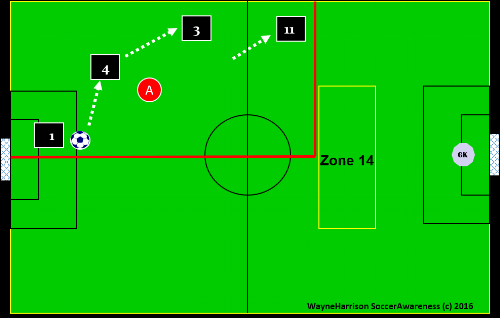 attacking shape through 4 players