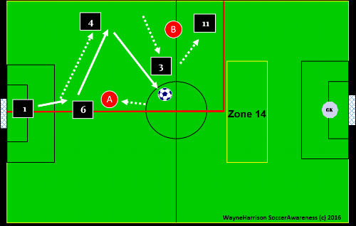attacking shape through 5 players