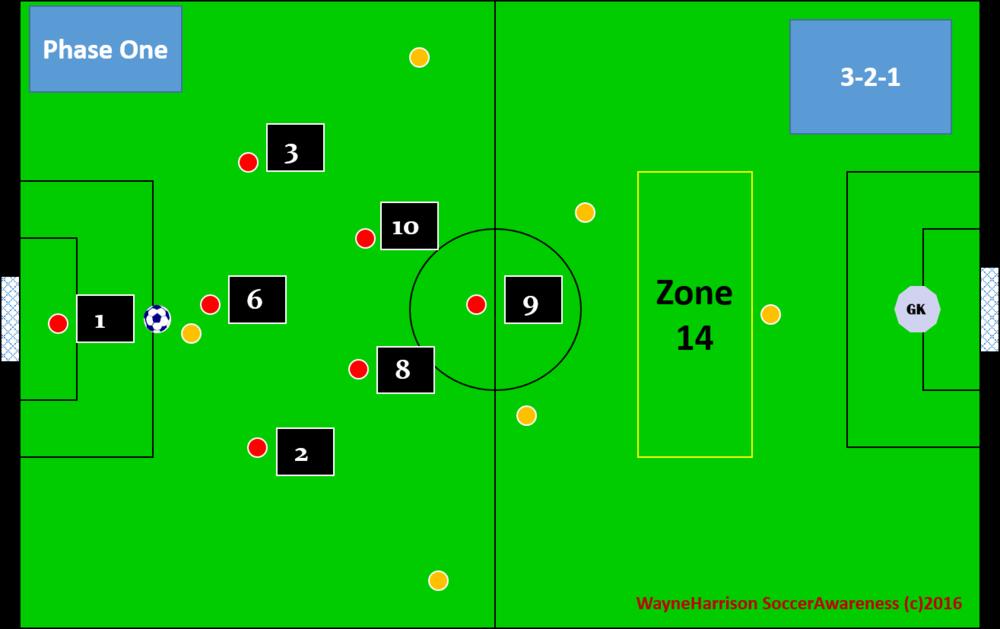 defensive 3-2-1 set up
