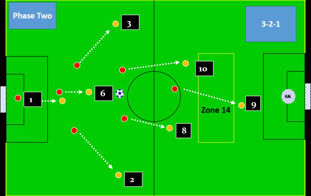 attacking 3-2-1 set up