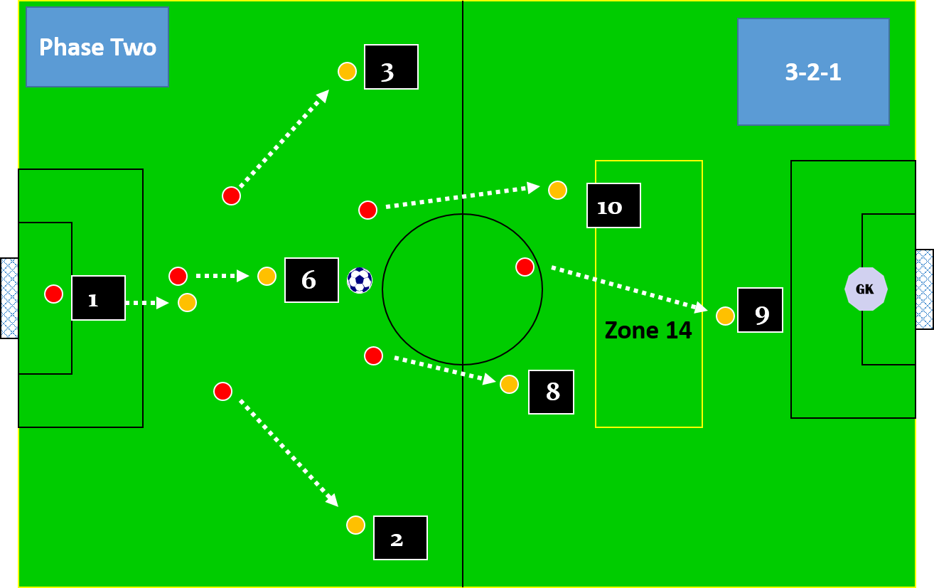 The Roles And Responsibilities Of Each Player In The 7 V 7 Soccer Awareness