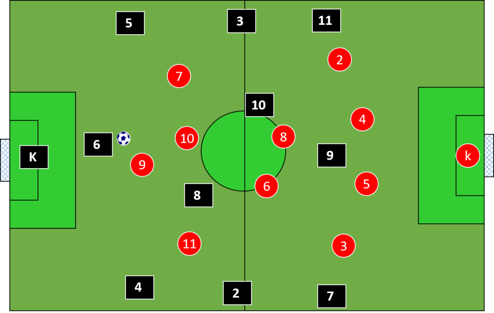offensive position of players
