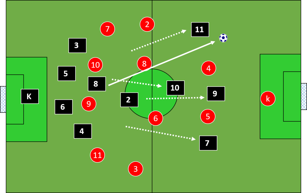 defending deep and counter attacking