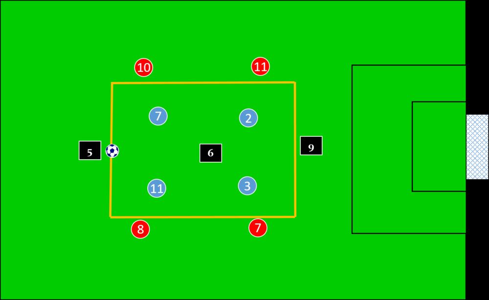 guardiola rondo using a 4 v 4 + 3