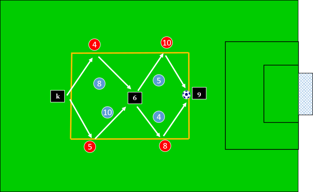 Creating 4 v 2 situations