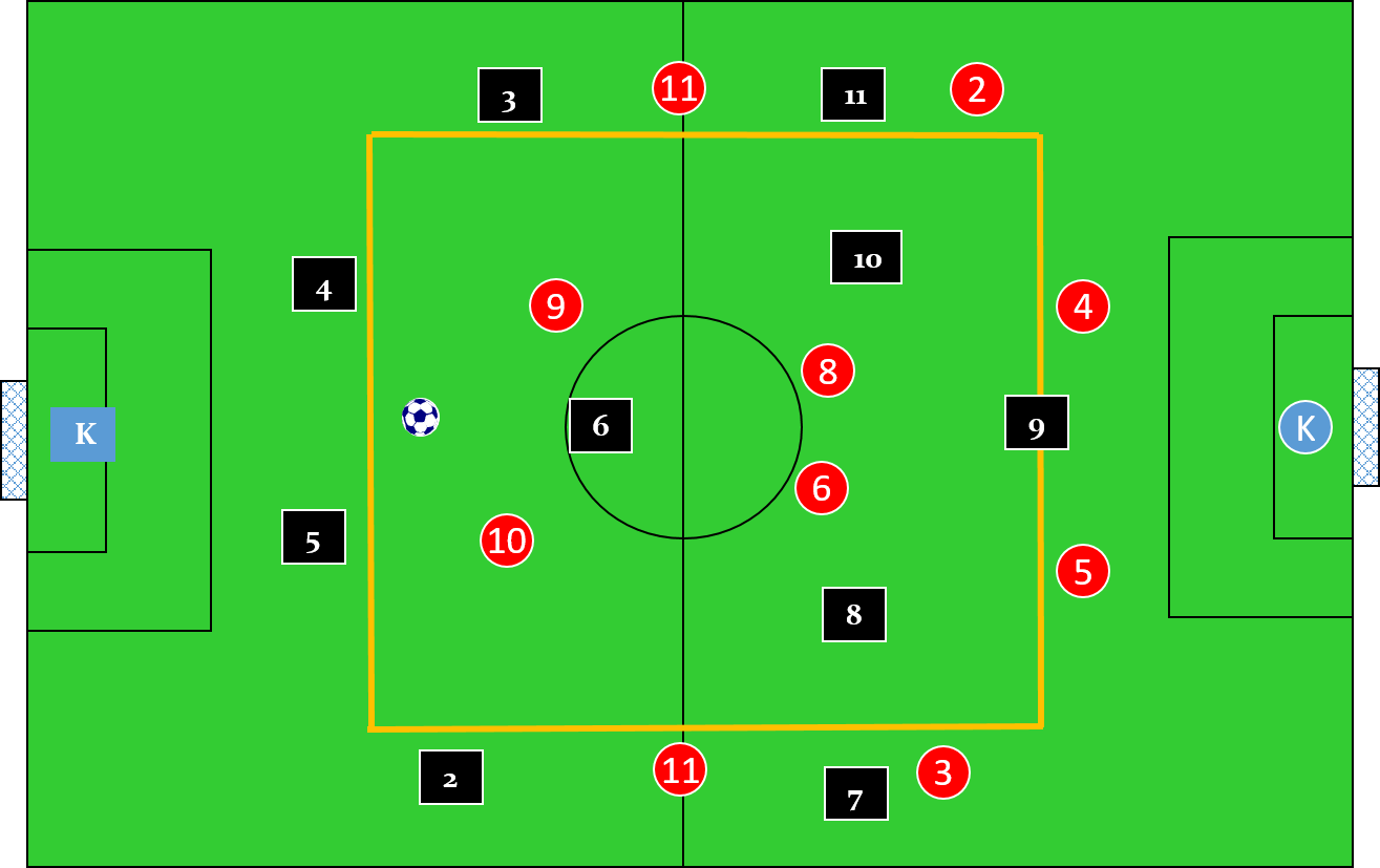 Guardiola Rondo Using a 4 v 4 + 3 — Soccer Awareness