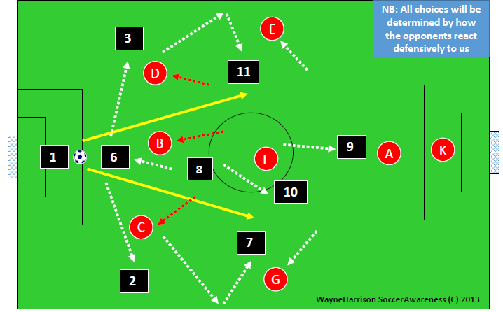 inverted runs inside by midfielders