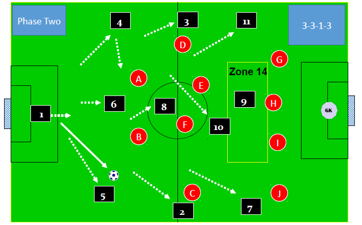 developing play form the center back
