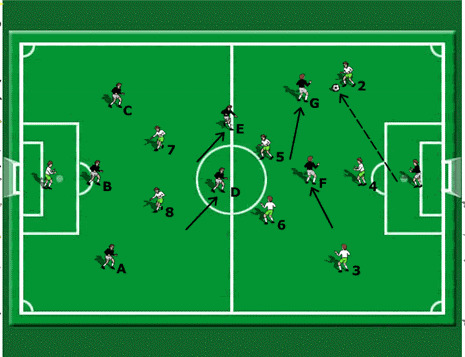 4-2-3-1 defensive pressurizing game