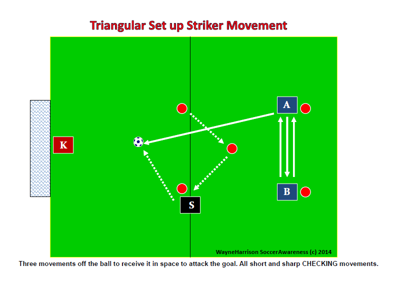 Triangular Set Up for Striker Movement