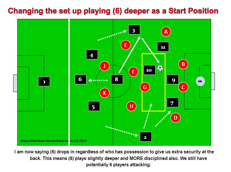Correcting Potential Weaknesses in the 4-2-3-1 System of Play from a Defensive Perspective