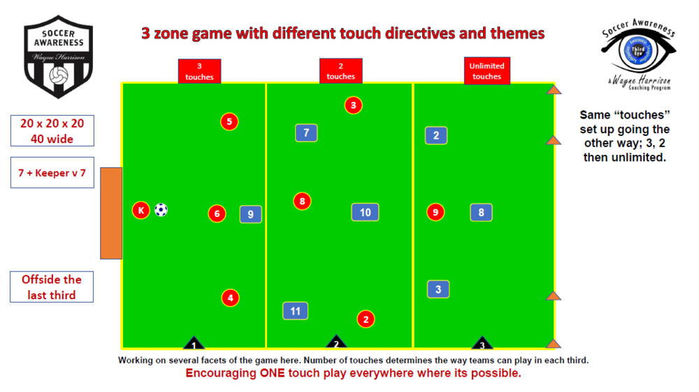 3 Zone Game with Different Touch Directives and Themes