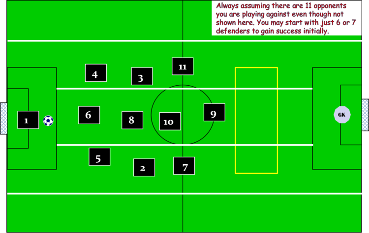 Playing in 5 corridors and 3 zones using the 3 3 1 3 for attacking this is our defending position of 5 4 1 possibly after recovering back and playing more defensively the keeper wins the ball and we change shape fandeluxe Gallery