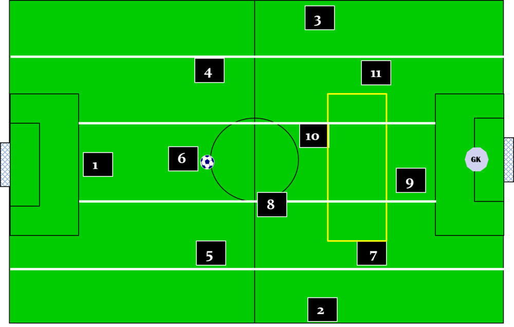 Playing in 5 corridors and 3 zones using the 3 3 1 3 for attacking get the rest of this 60 page presentation and much more on the 3 3 1 3 in the soccer awareness training center we have just added 9 presentations on this fandeluxe Gallery