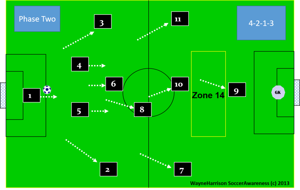 For U11, U12 and U13 to affect the minds of 7 and 11 we may call it a  4-2-1-3 so they think positive and in an attacking mode.