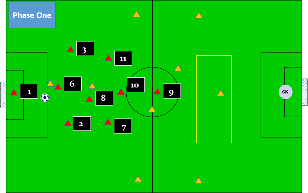 defending to attacking in 3-3-1-1.png