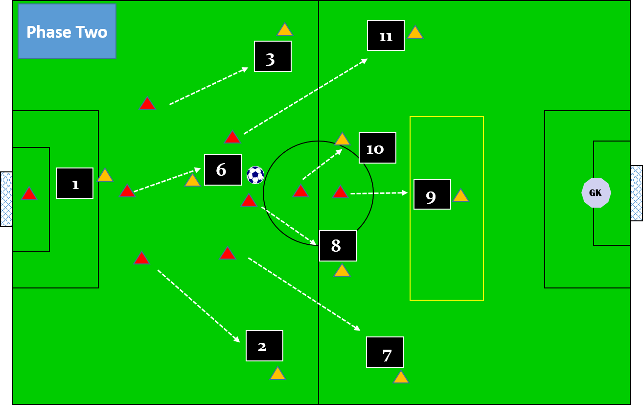 The Roles and Responsibilities of Each Player in 9 v 9