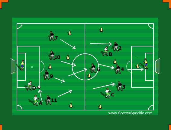 Attacking Team Shape And Off The Ball Movement For 9 v 9 — Soccer