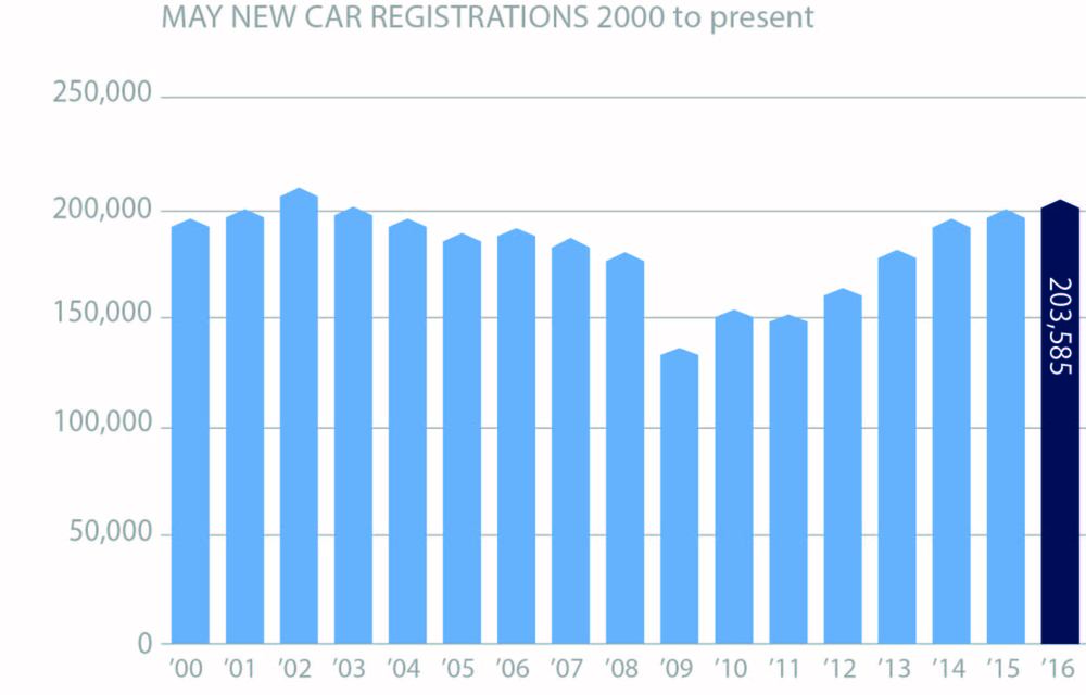 May new car registrations 2000 to present chart.jpg