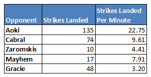 Strikes from Aoki fight counted by StrikeScoreMMA all others by Fightmetric.com