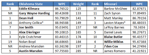 *too close to call Ranking provided by  Intermatwrestle.com