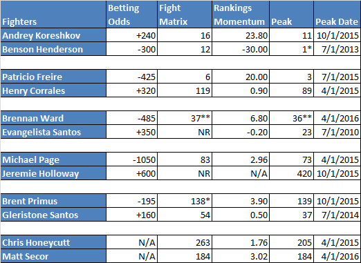* ranking at lightweight ** ranking at middleweight