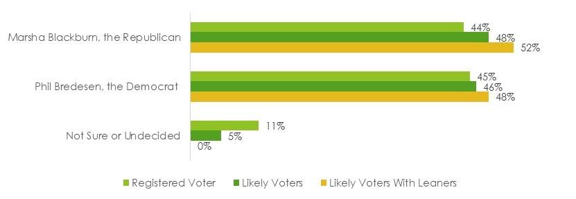 Ballot Results: Tennessee Senator