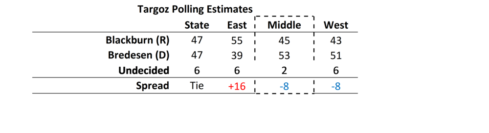 Targoz Post Mortem Polling Estimates.png
