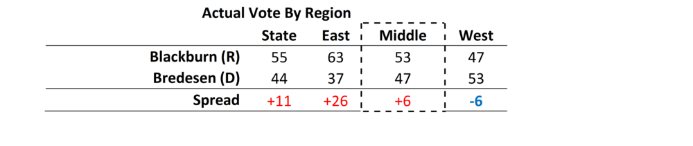 TN Actual Vote By Region.png