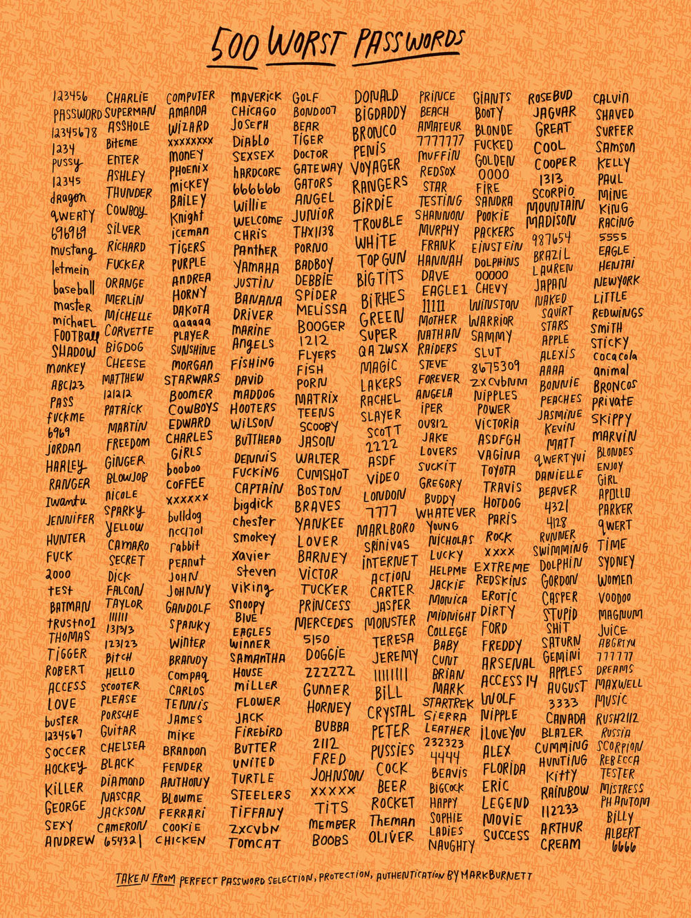 kate-bingaman-burt-500-worst-passwords-18x24-MAIN-563a4c99bf1ed-1160.jpg