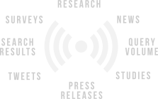Research, news, query volume, research studies, press releases, search results, tweets and surveys.