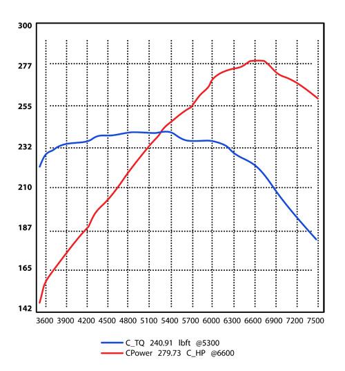 Dyno Graph-500.jpg
