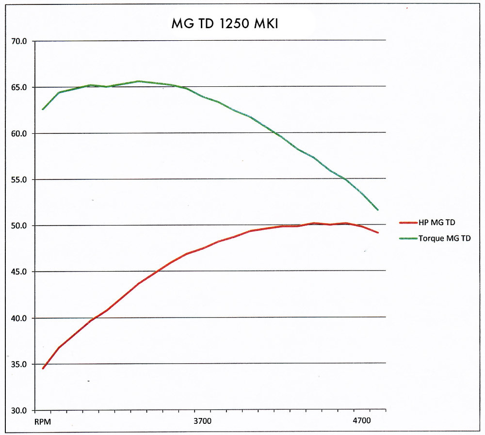 MG TD dyno graph.jpg