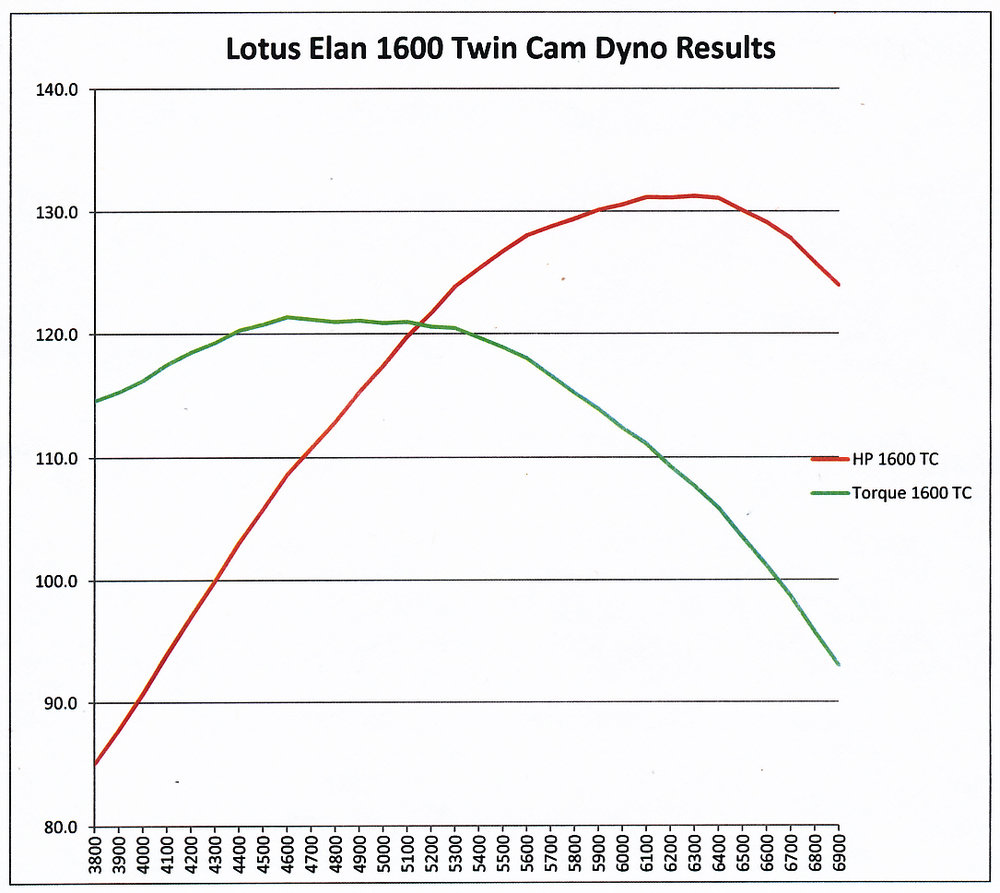 Lotus Twin Cam 1600 dyno graph.jpg