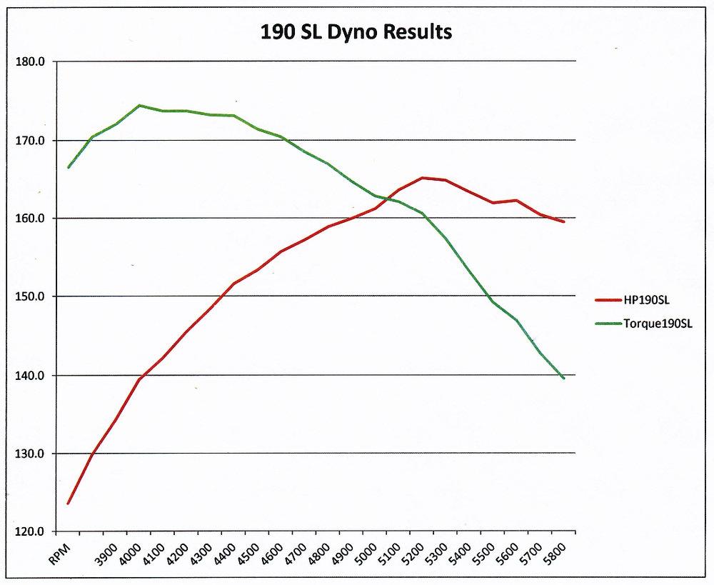 190 SL dyno graph(1).jpg