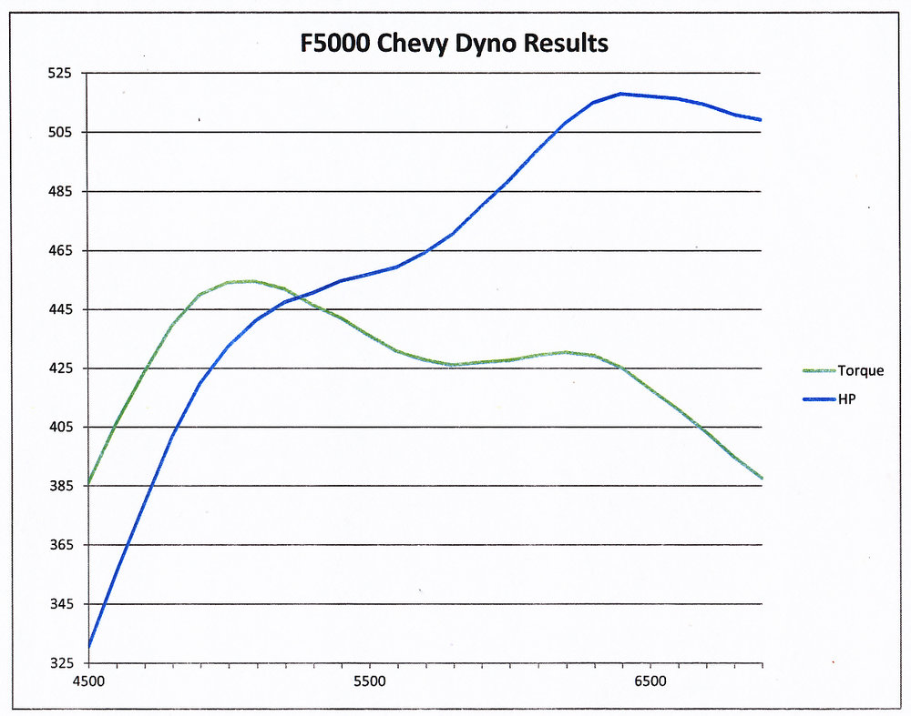 F5000 Dyno Graph.jpg