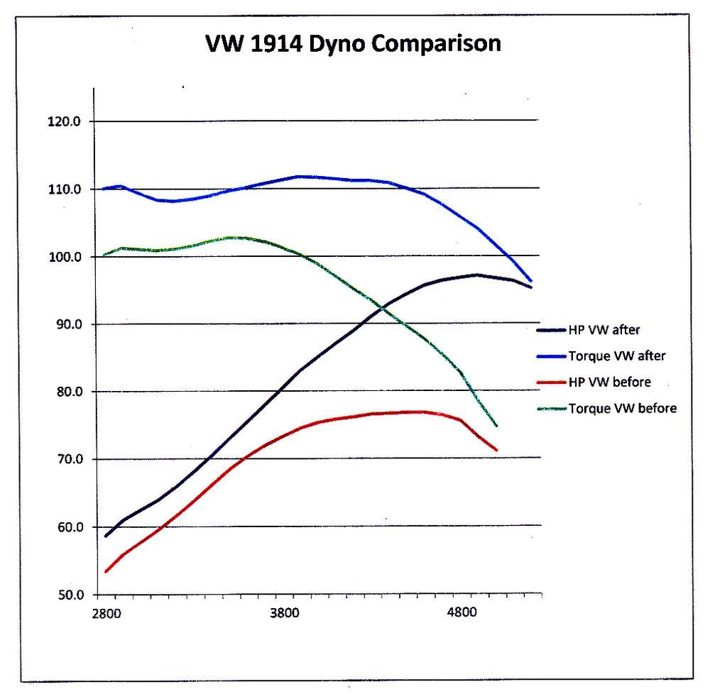 VW 1914 dyno graph.jpg