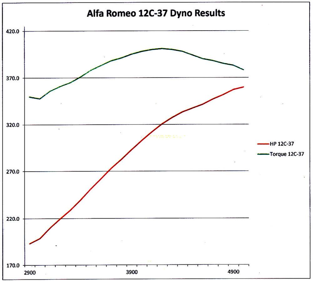 Alfa 12C-37 dyno graph.jpg