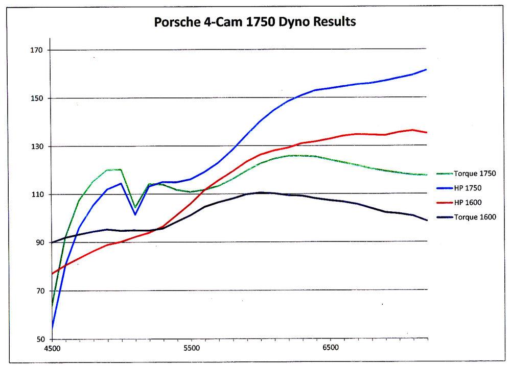 Porsche 4-Cam 1750 dyno graph.jpg