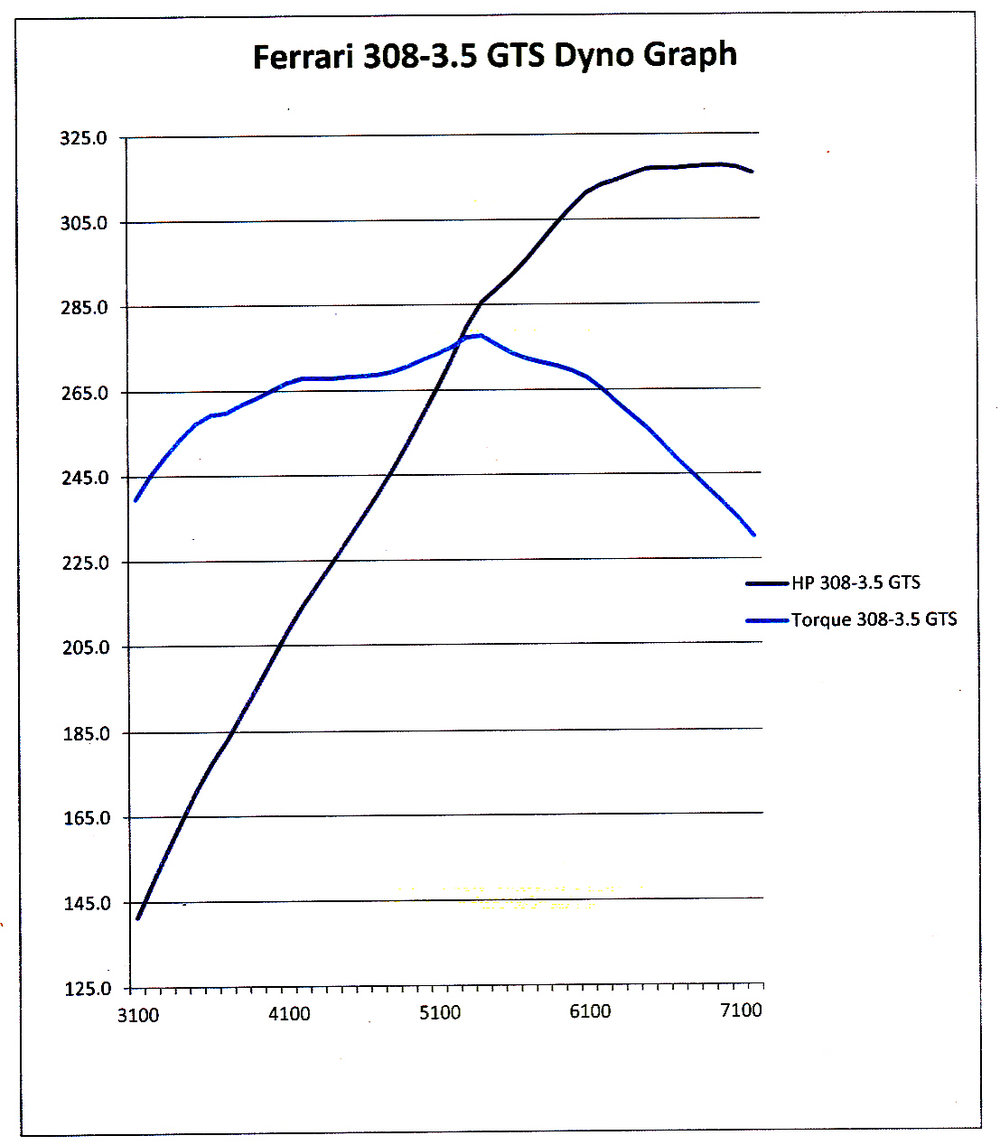 308-3.5 dyno graph.jpg