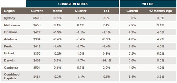 Australian Rental Yields - August 2016. Source: Corelogic