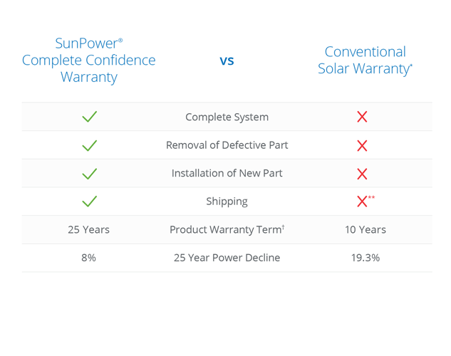 Warranty Comparison Pic.png