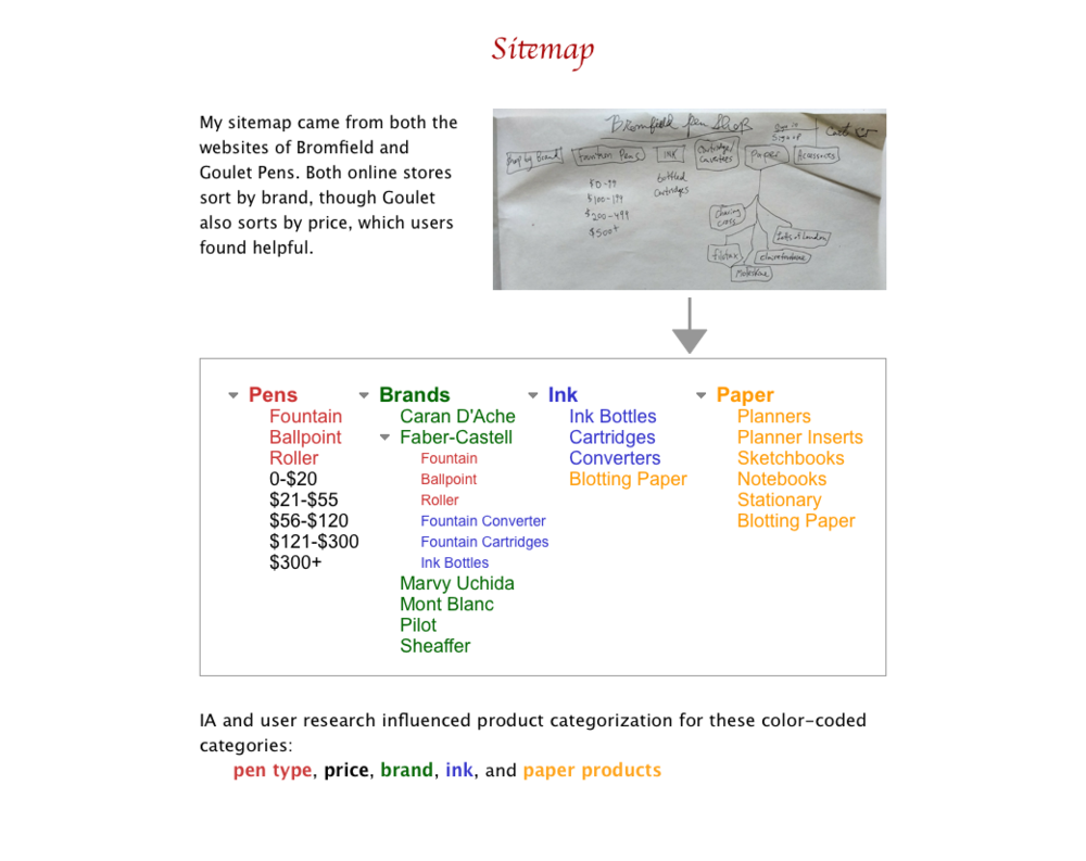 Bromfield - Sitemap and IA.png