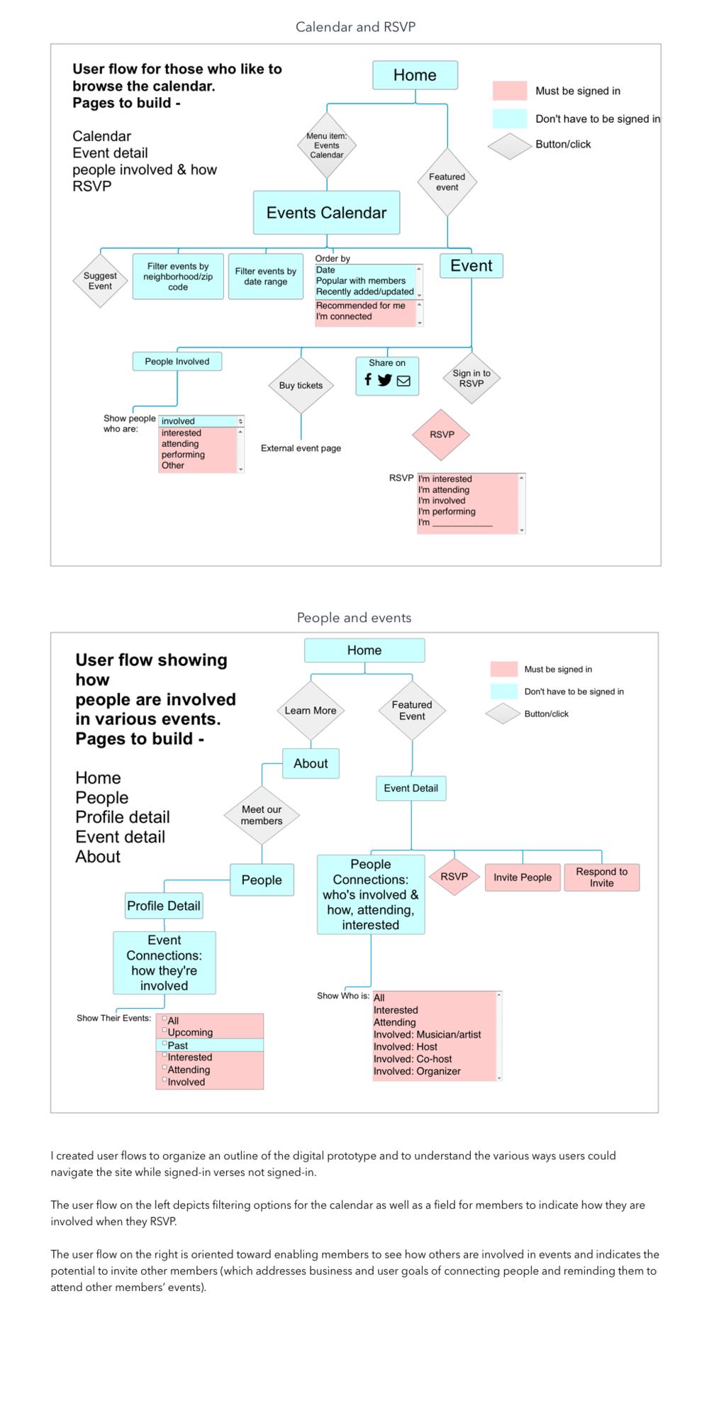 Opus Affair: User Flow.png