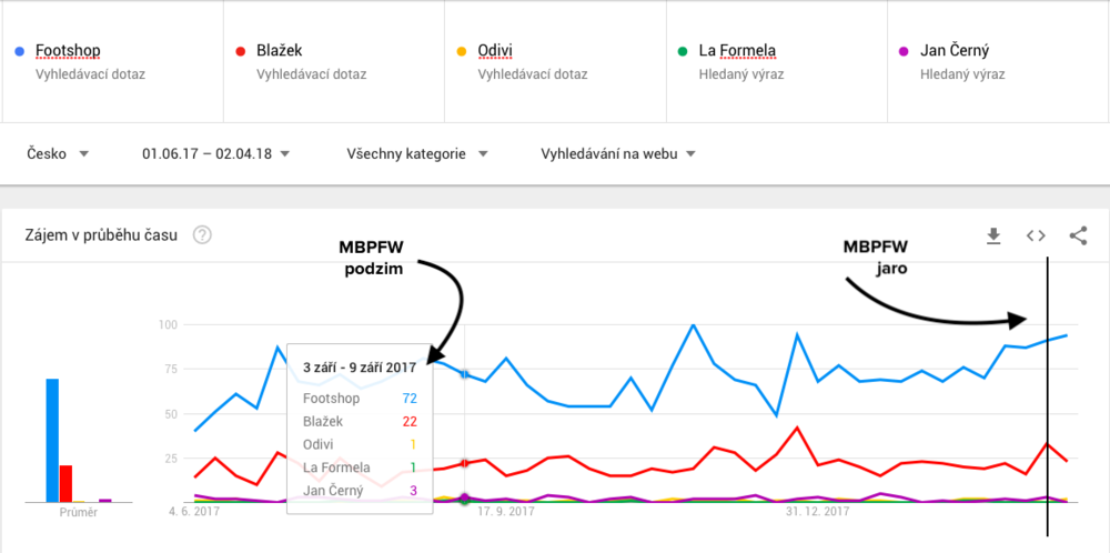 Data z Google Trends.