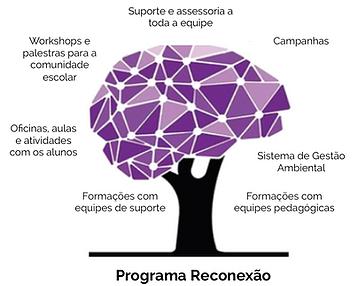Esse é o modelo de trabalho do pessoal da Reconectta.