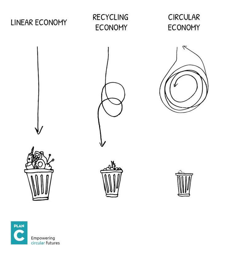 linear circular (circular futures).jpg