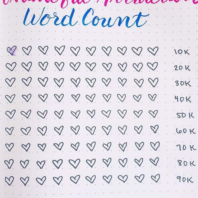 This is my (totally stolen from @authorkaylaolson) word count tracker. Okay, in truth, I also give myself stickers for every 500 words on my monthly calendar AND track electronically with a group of writer friends in a shared doc. So I'm a bit obsessed with tracking. Blame in on the type A I try so hard to reform into a type B... _____ I actually started my new project today! got 1500 words in (three stickers worth!). it's always weird it feels to start a new book--and each time has been totally different for me. BUT this is also one of the most fun parts, breathing characters to life (and, in this case, reviving those from the first book). _____ #writelifeapril #wednesdaywordcount